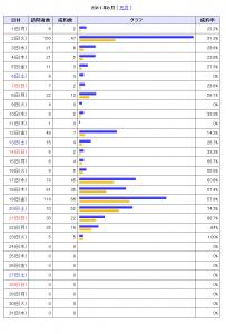 スクエボ実践記~23日間で343人の読者増